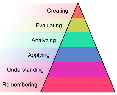 Blooms Taxonomy and Web based training
